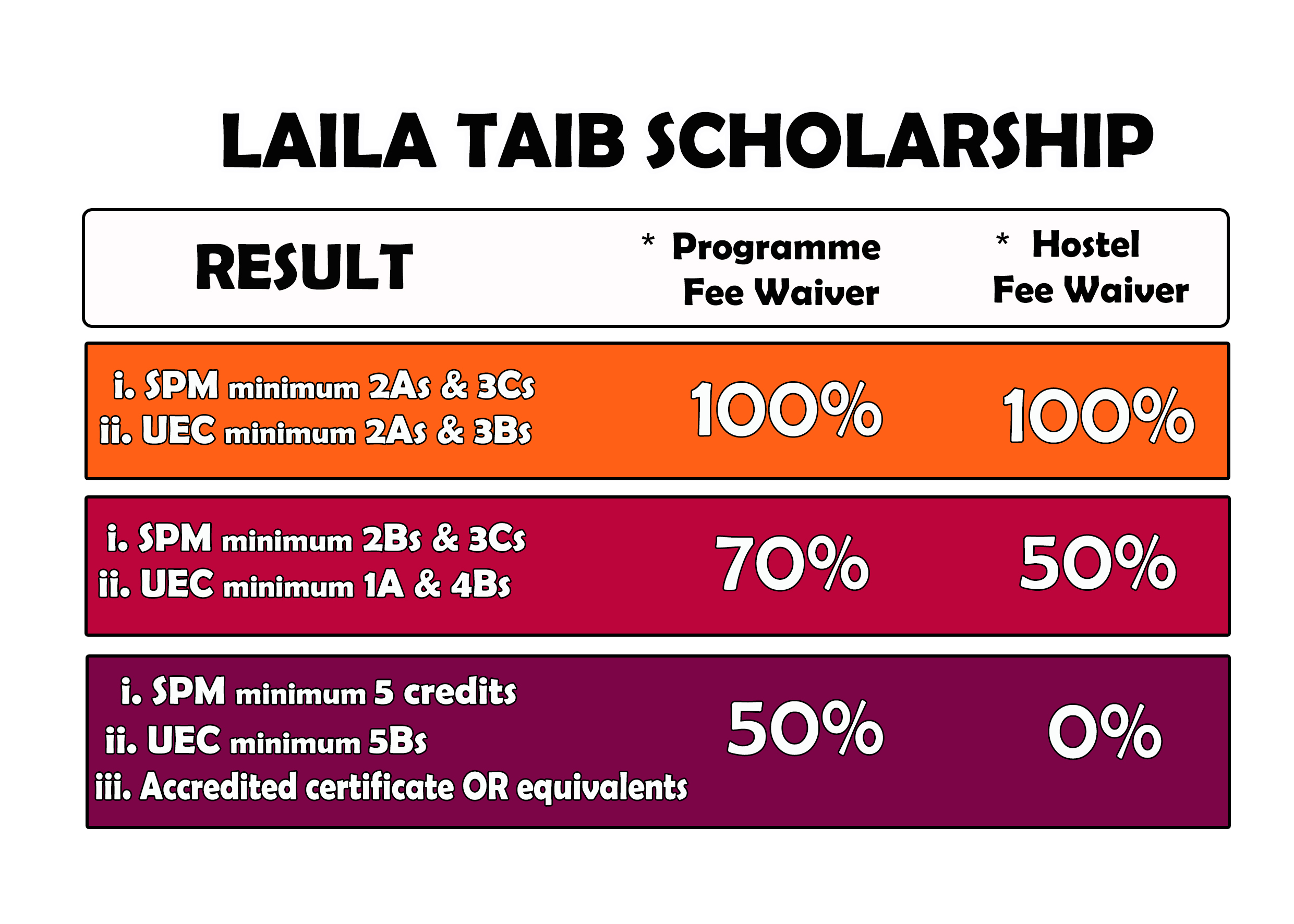 Laila Taib Scholarship